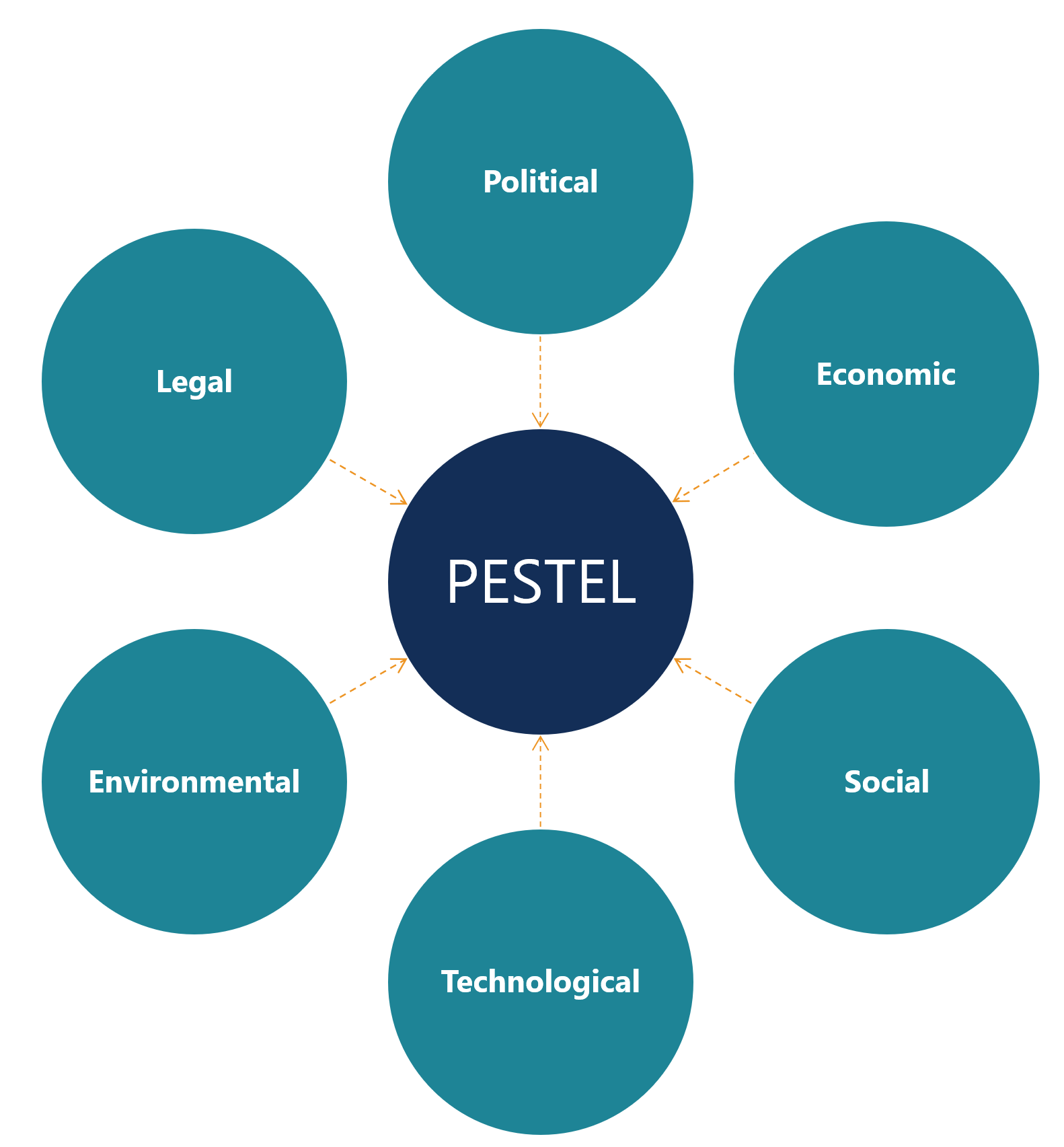 PESTEL Analysis Diagram