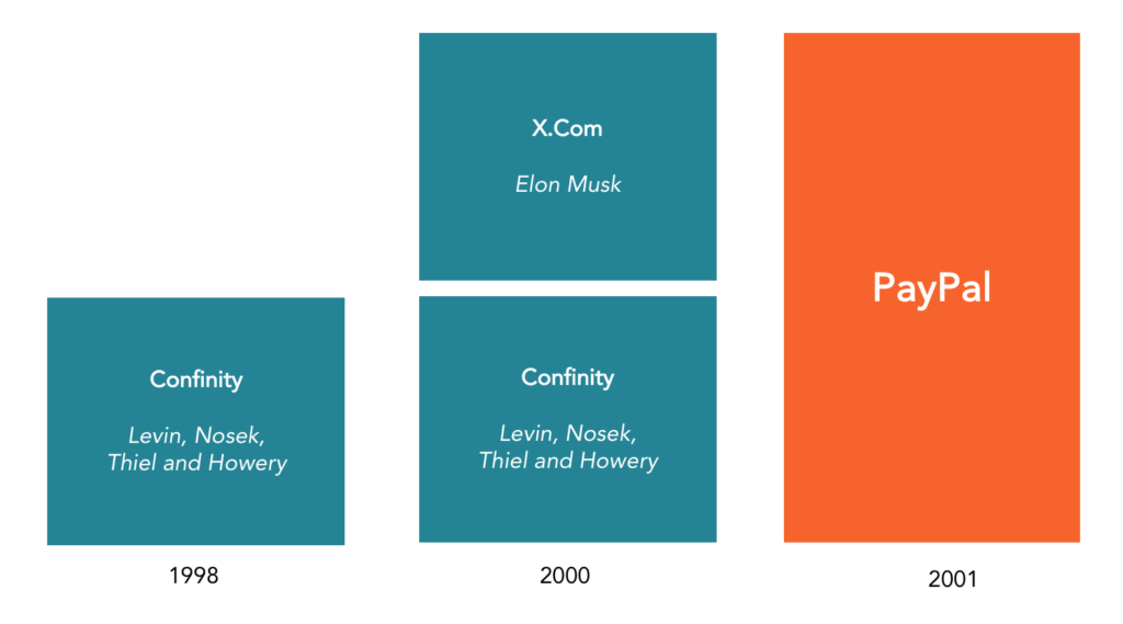 PayPal Holdings history