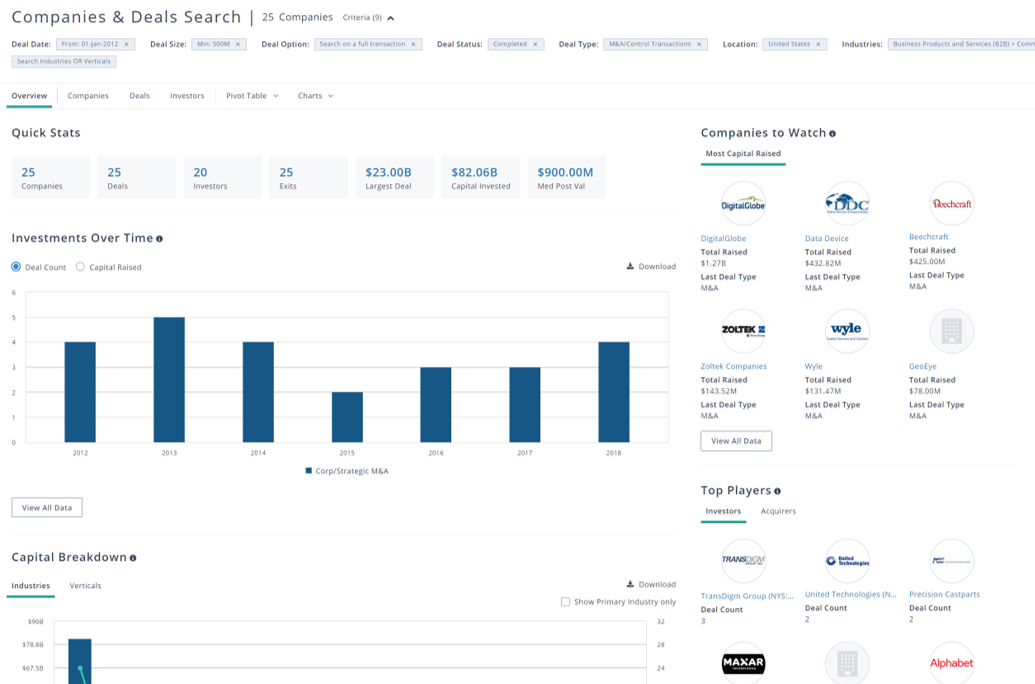 PitchBook companies and deals search results