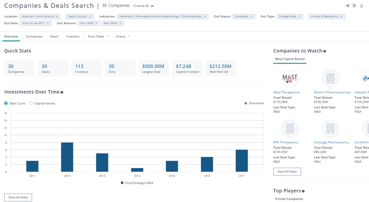 PitchBook vc backed m&a exit search result