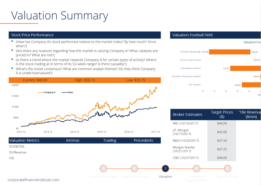 Image of Valuation summary from CFI's Financial Analyst Certificate Course