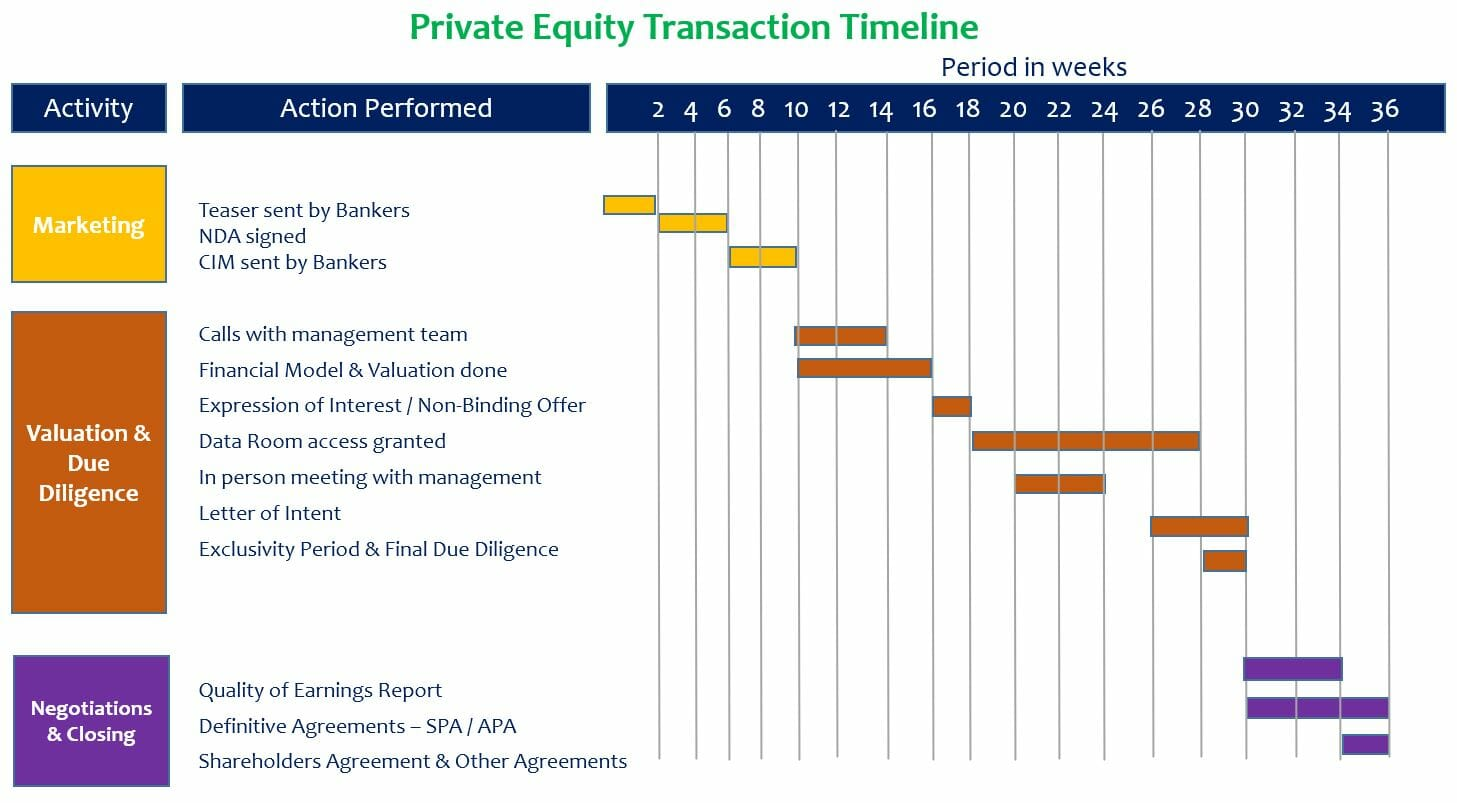 Private equity transaction timeline understand all the steps spiritdancerdesigns Choice Image