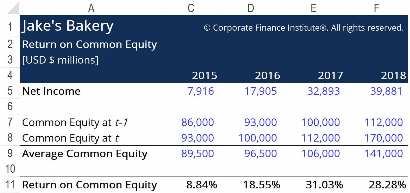 Return on Common Equity Answer