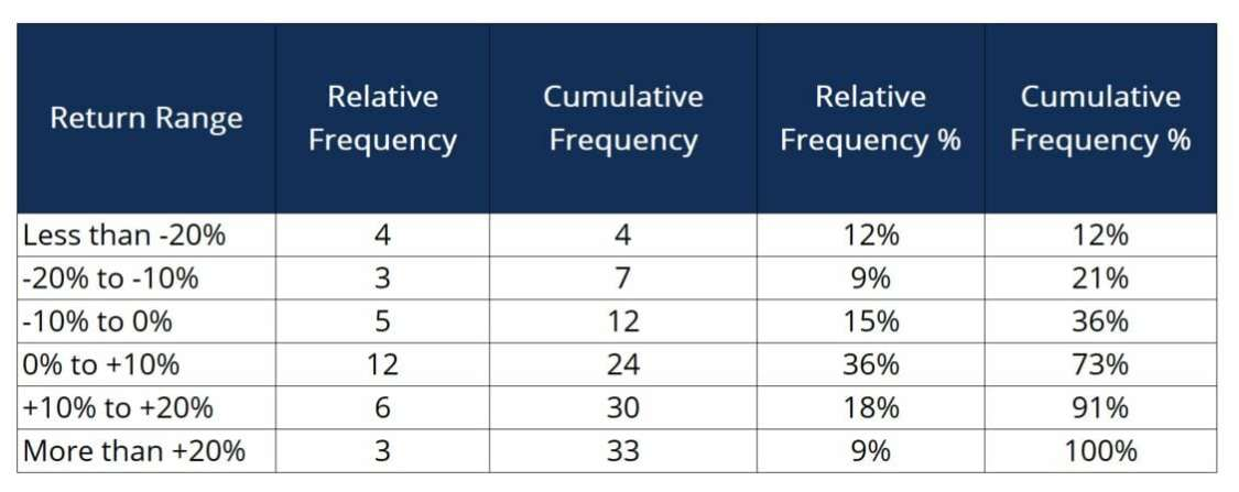 Relative vs. Cumulative frequency statistics