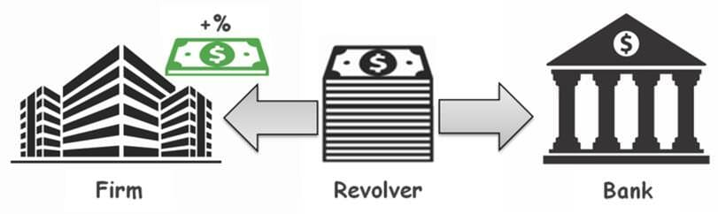 revolving credit facility - guide to how a revolver woks