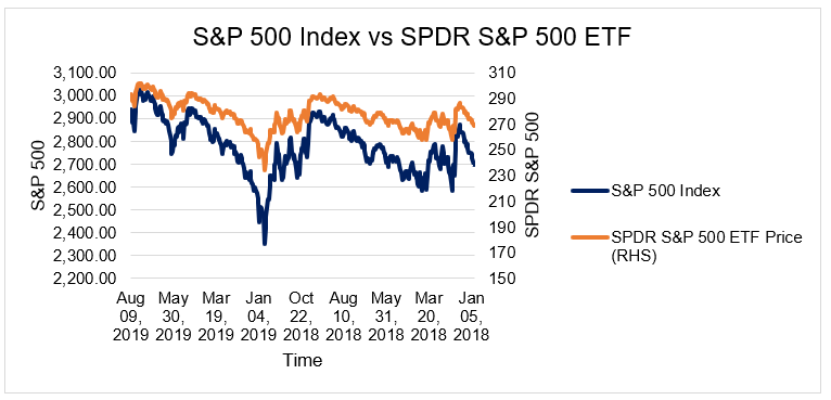 S&P 500 vs. SPDR S&P 500 ETF