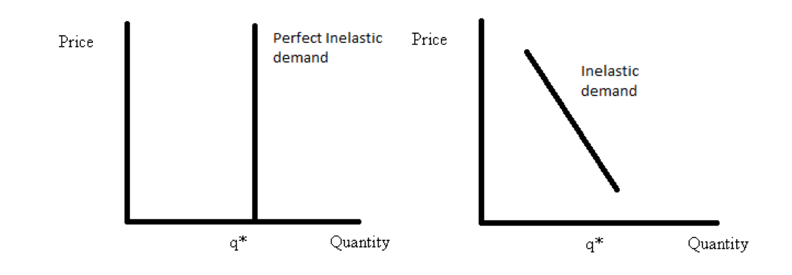Demand Elasticity and inelastic demand