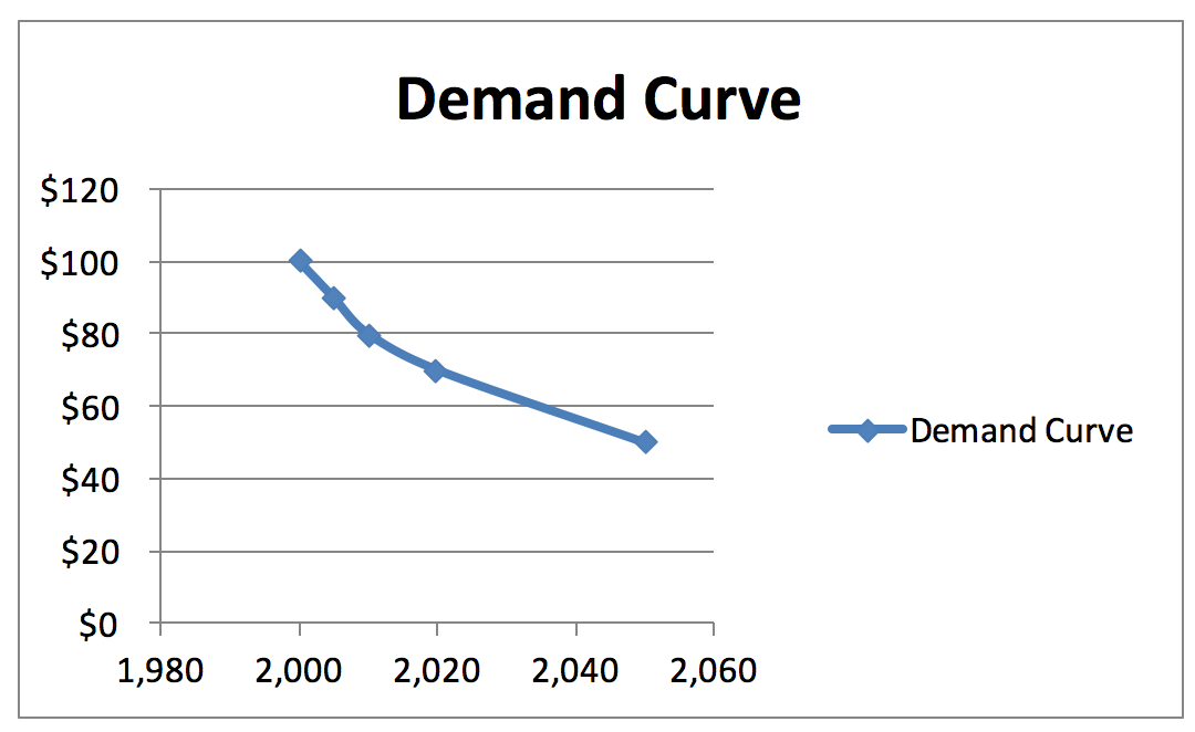 drawing inelastic demand on a graph