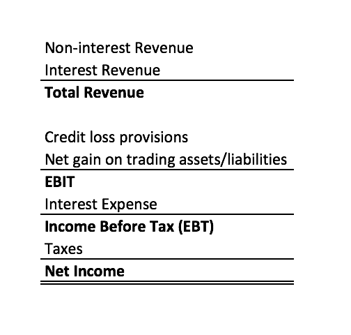 financial statements for banks assets leverage interest income