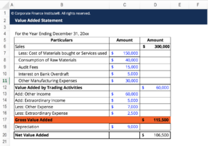 Value Added Excel Template