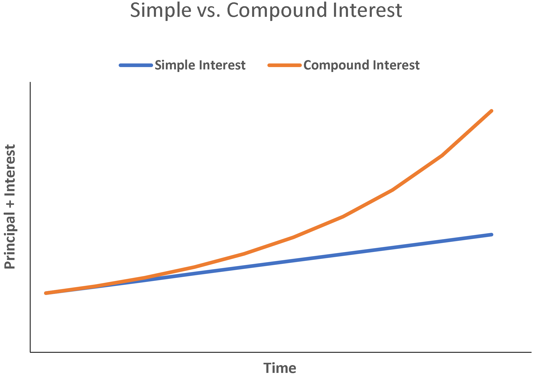 Types Of Interest Definitions Examples Corporate Finance Institute