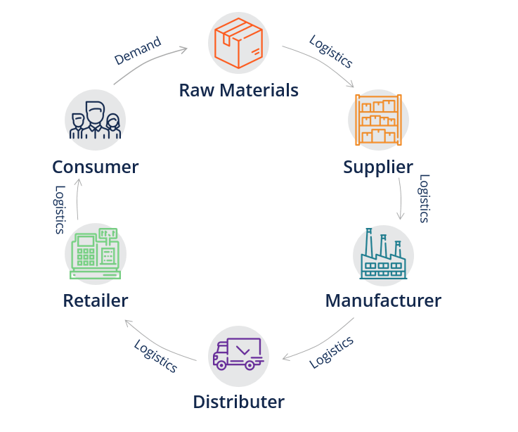 Supply Chain - Overview