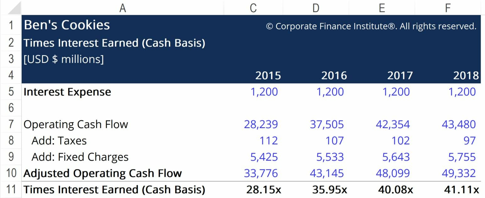 Times Interest Earned (Cash Basis) - Ex3