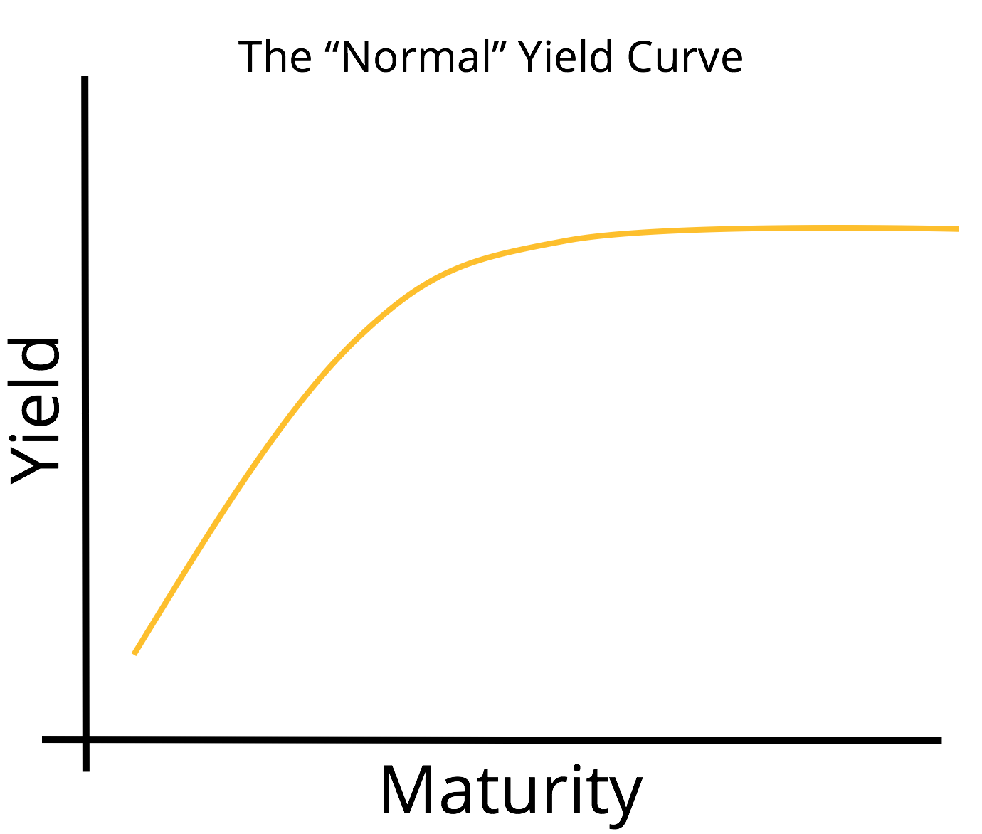 Yield Curve Definition Diagrams Types Of Yield Curves