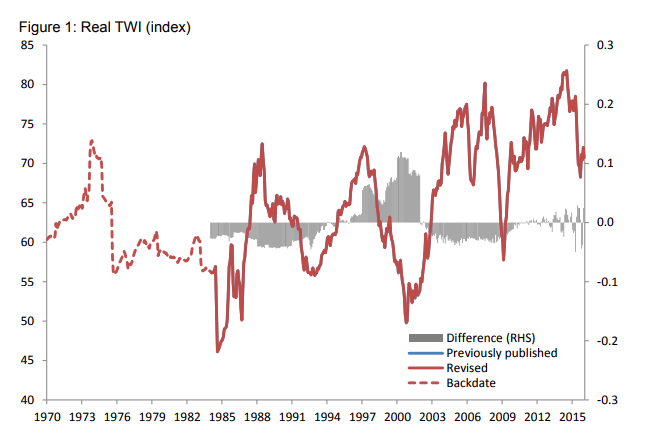 Trade Weighted Exchange Rate