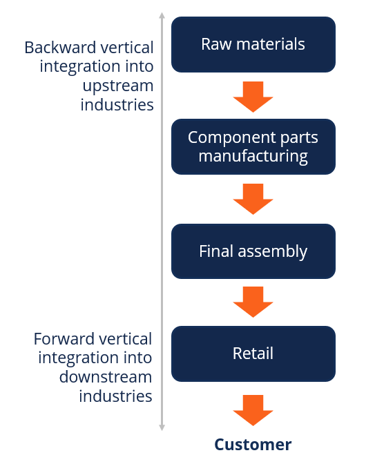 Vertical Integration Diagram