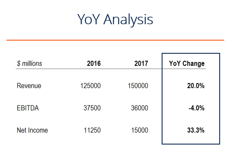 YOY analysis