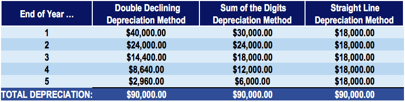 Comparison of Depreciation Methods