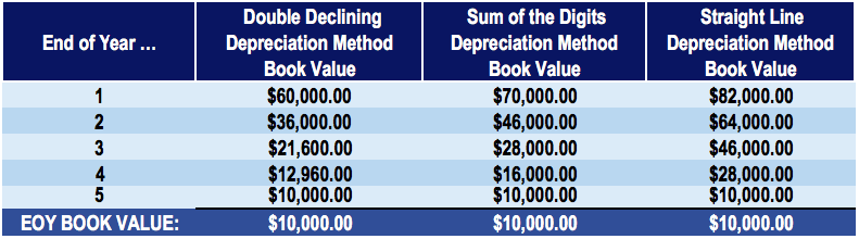 comparing accelerated depreciation and straight line method accounting essay Behavioral accounting/taxation/finance, faculty of management, economics  and social sciences,  of the tax system influences the preference of a  depreciation method  coen [12] derives two ways in which the accelerated  depreciation, compared to the straight-line  summary and discussion.