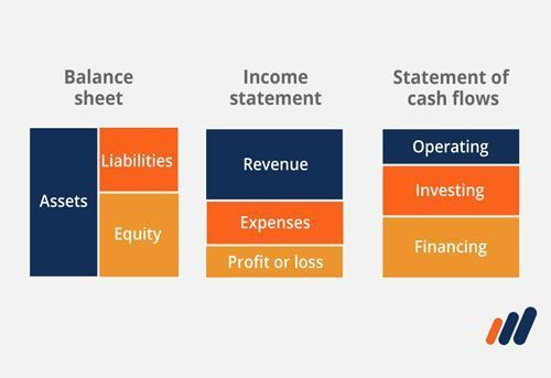 Accounting image of balance sheet, income statement and statement of cash flows