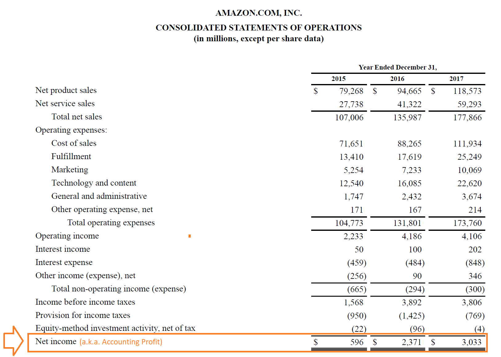 Amazon's 2017 Consolidated Statement of Operations