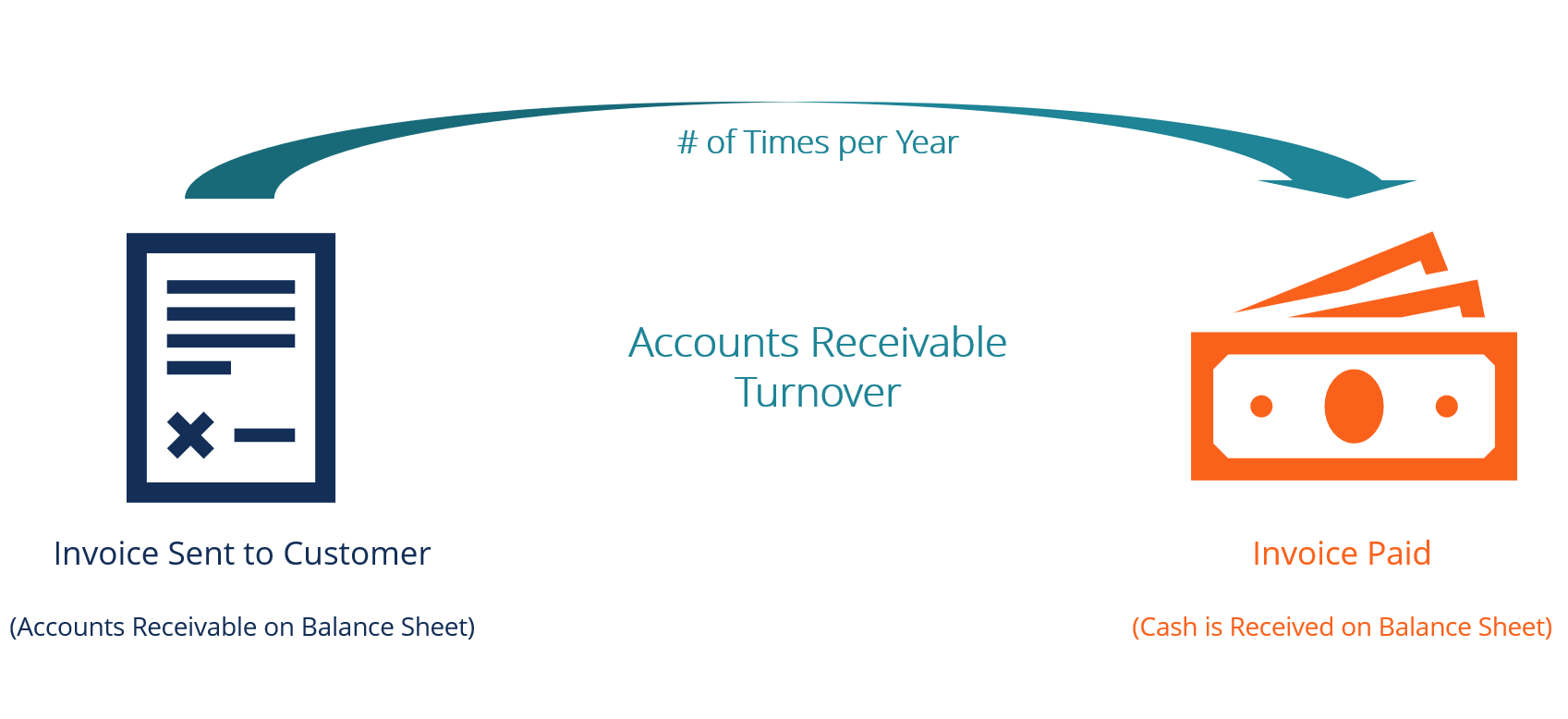 Accounts Receivable Turnover Ratio Diagram