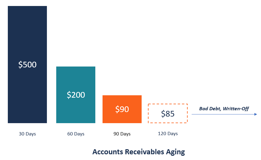 Accounts Receivable Aging Overview Uses Ar Aging Reports