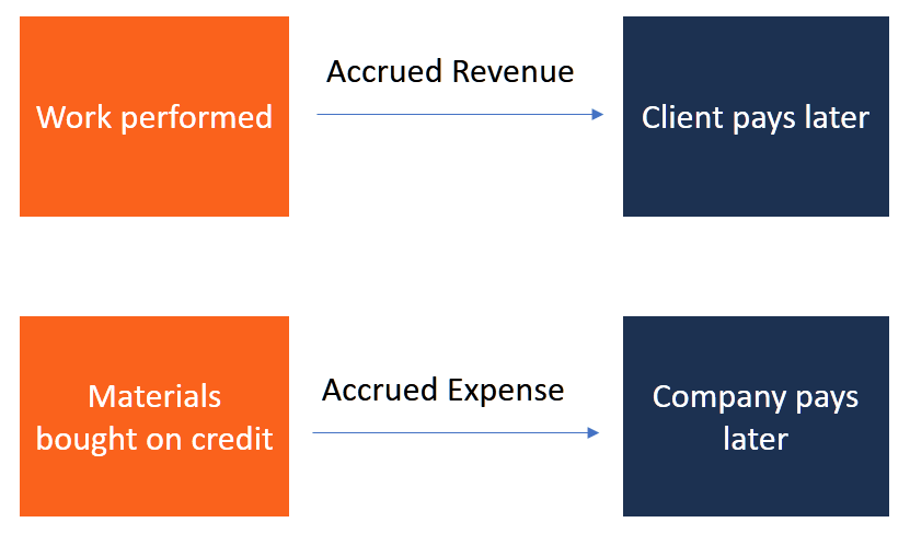 Accrual Accounting - Guide to Accruing Revenues & Expenses