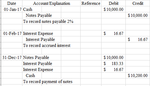accrued expenses how why expenses are accrued in accounting