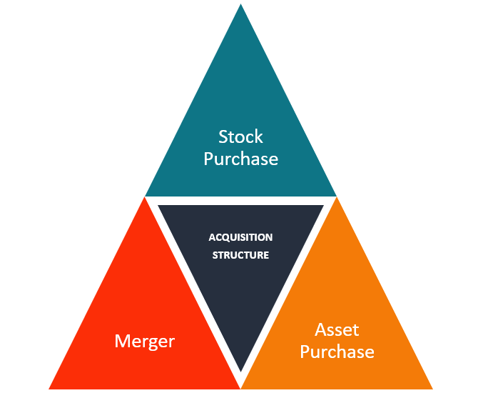 Acquisition Structure