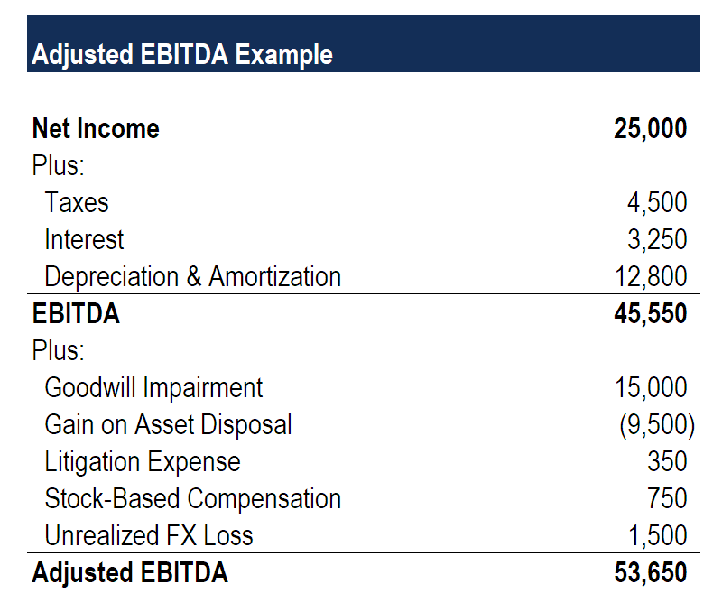 What is ebitda? Formula | example | margin calculation explanation.