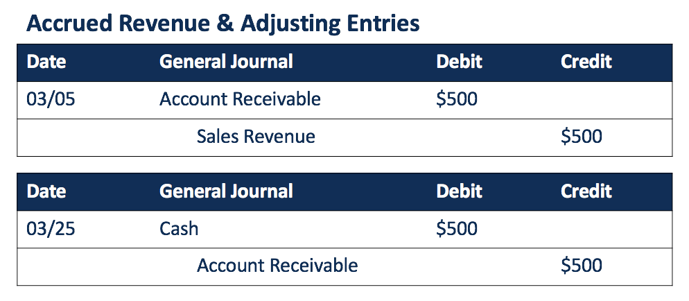 Adjusting Journal Entry - Overview, Types, Examples
