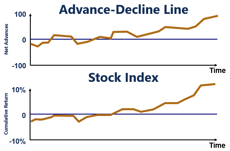 Advance-Decline Line and Index Trending Upwards