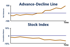 Advance-Decline Line Trending Upwards and Index Trending Downwards