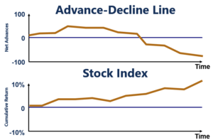 Advance-Decline Line Trending Downwards and Index Trending Upwards