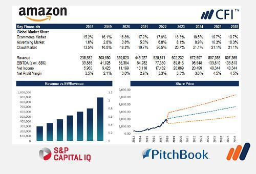 Image of Financial analysis of amazon with dashboards from advanced financial model course