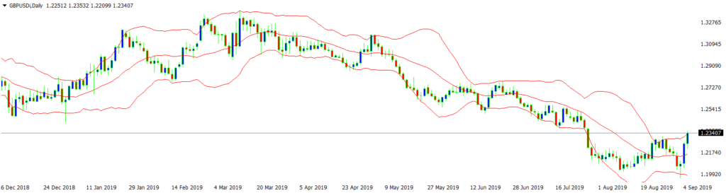 Bollinger Bands Example - GBP/USD