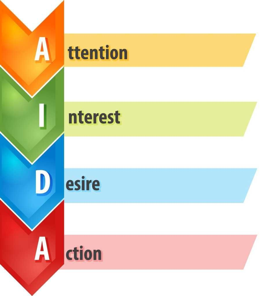AIDA Model in Marketing (Diagram)