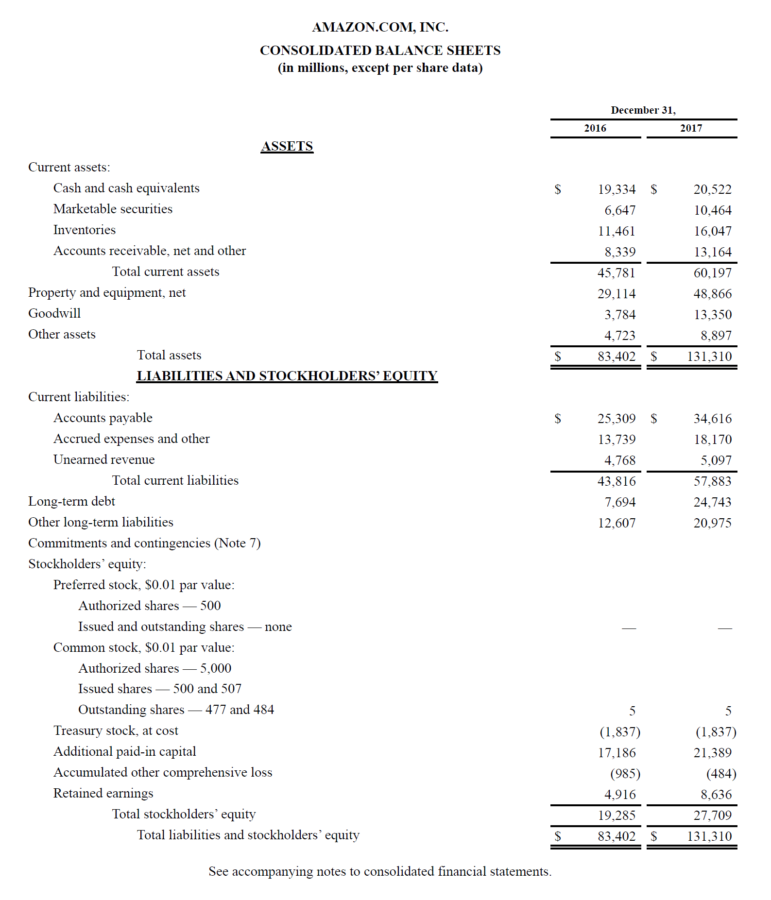 Amazon's balance sheet, example