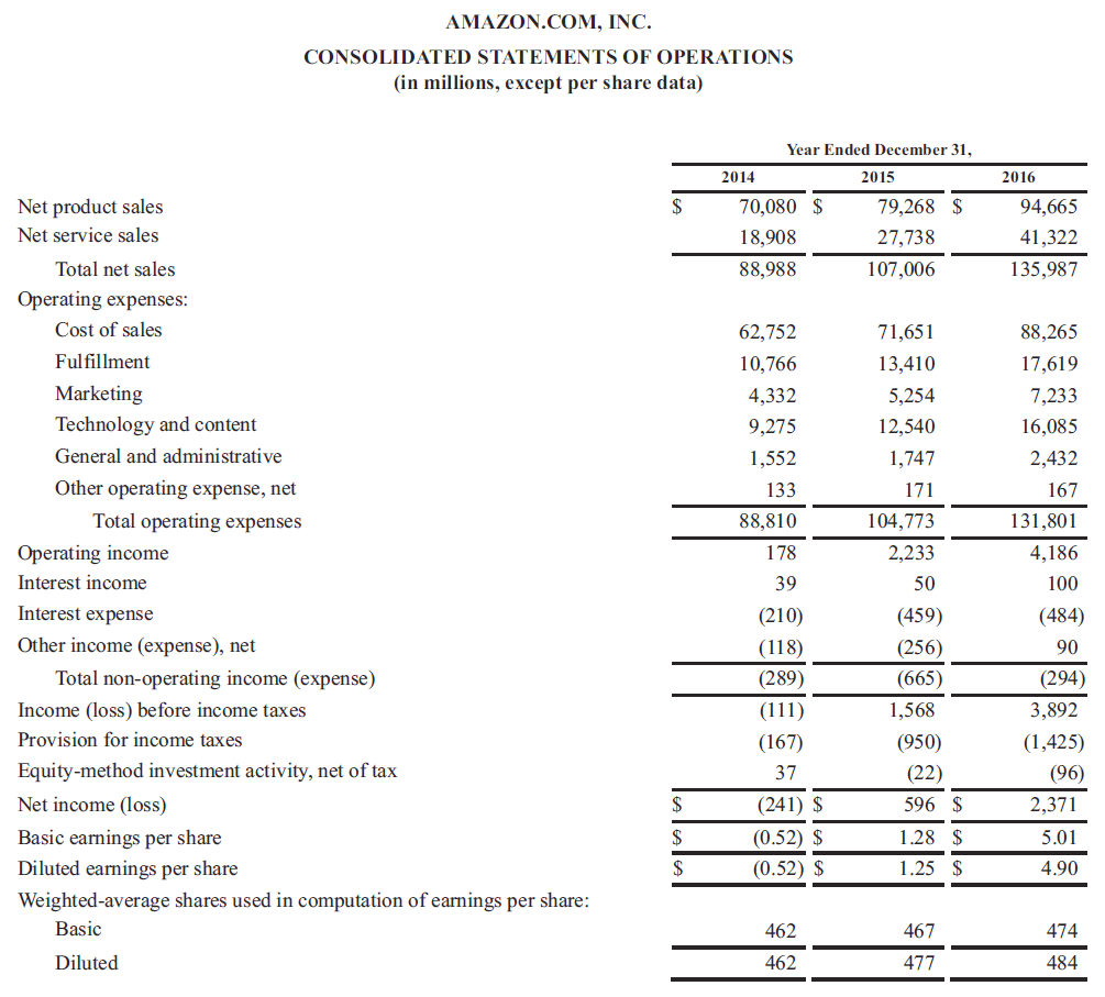 Example Of A Real Income Statement  Proper Income Statement