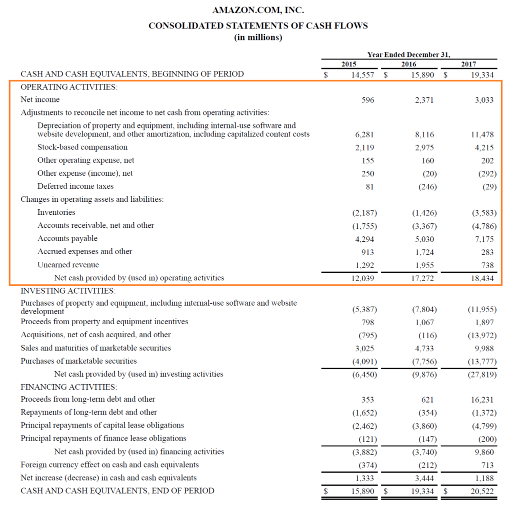 Amazon's Operating Cash Flow Example