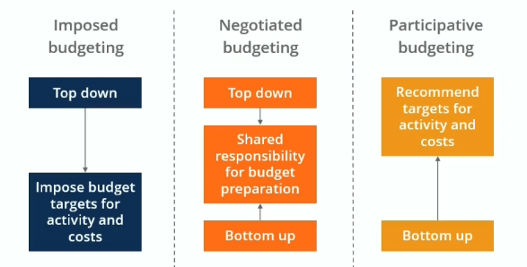 Budgeting - Levels of Involvement for different Types