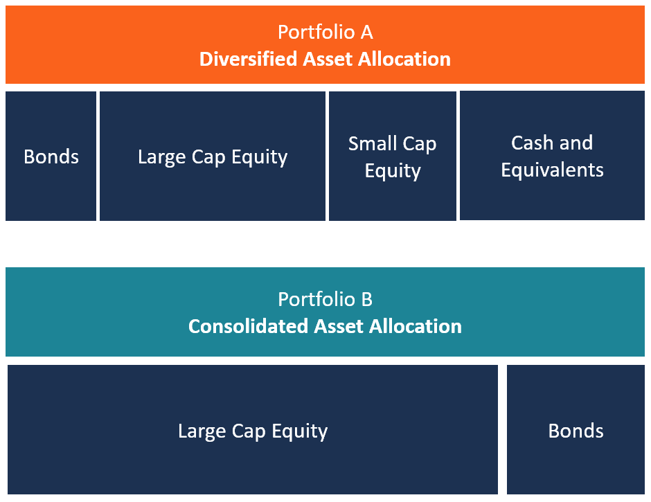 investment asset examples