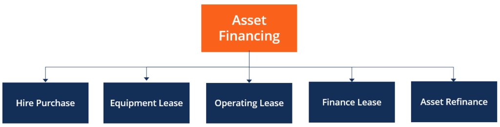 Asset Financing Overview Importance And Types