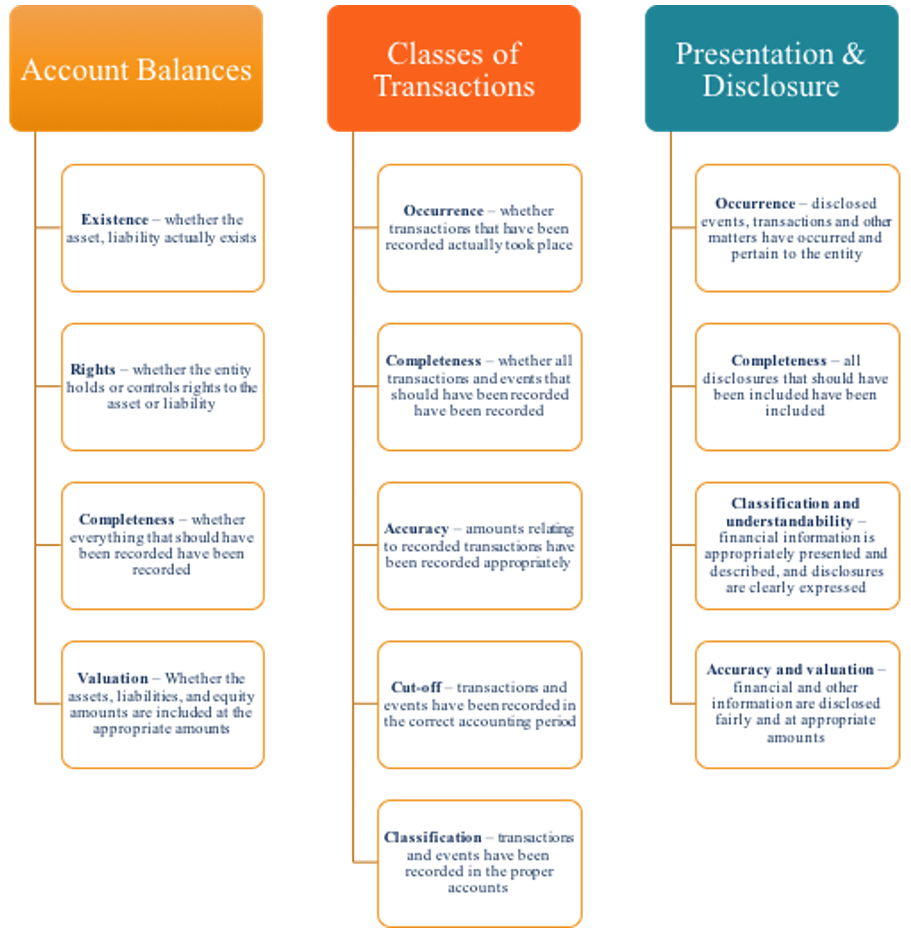 Audit Assertions - Guide of the Different Assertions in Auditing