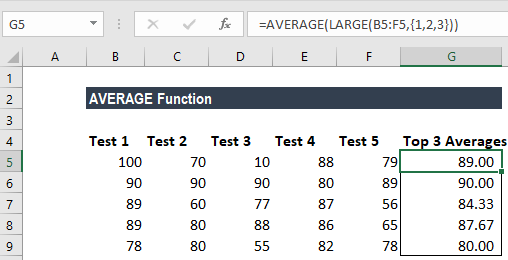 AVERAGE Function - Example 1a