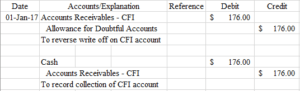 Accounts Explanation