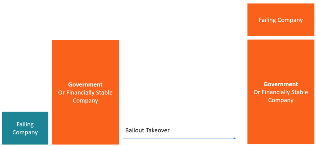 Bailout Takeover Understanding How Bailout Takeovers Work