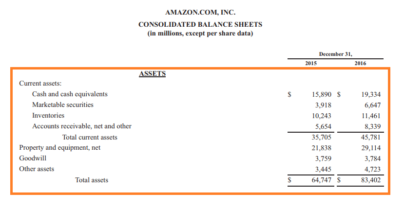 Example of Balance Sheet Assets