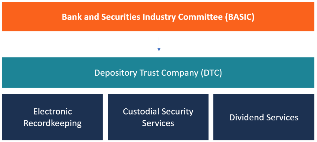 Banking and Securities Industry Committee (BASIC) diagram